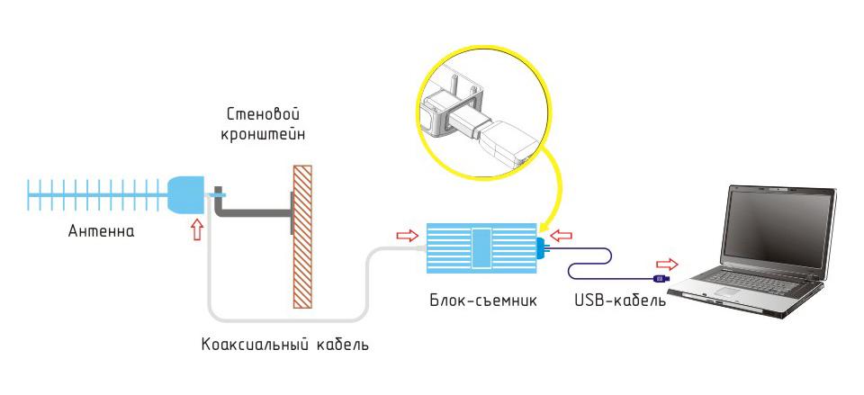 Схема подключения Connect