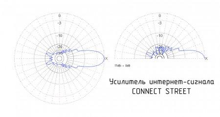 Диаграмма направленности Connect Street